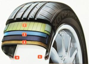 Автомобильная шина и её конструкция